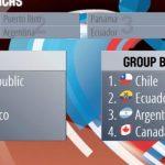 Chile jugará en el Grupo B del Premundial U-18 de Básquetbol Masculino